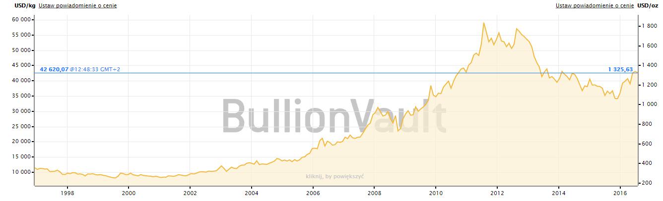 89822a87d2694c Jak widzisz, nie jest tak, że kurs złota jest doskonale stabilny i nie  podlega wahaniom. Jednak dane historyczne pokazują, że kto kupił złoto, ...